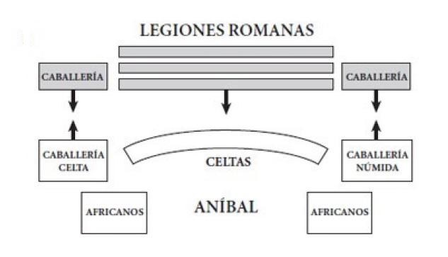 Esquema básico de la formación de los dos ejércitos durante la batalla de Cannas (Campbell, 2013)