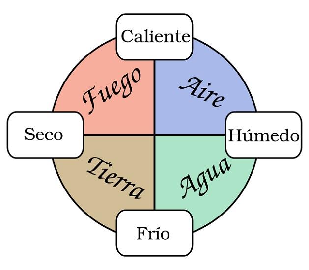 Esquema de la teoría de los cuatro humores y sus respectivas cualidades, ejemplo de medicina hipocrática
