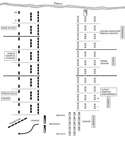 Representación en inglés de la distribución de los ejércitos y primeros movimientos en la batalla de Farsalia