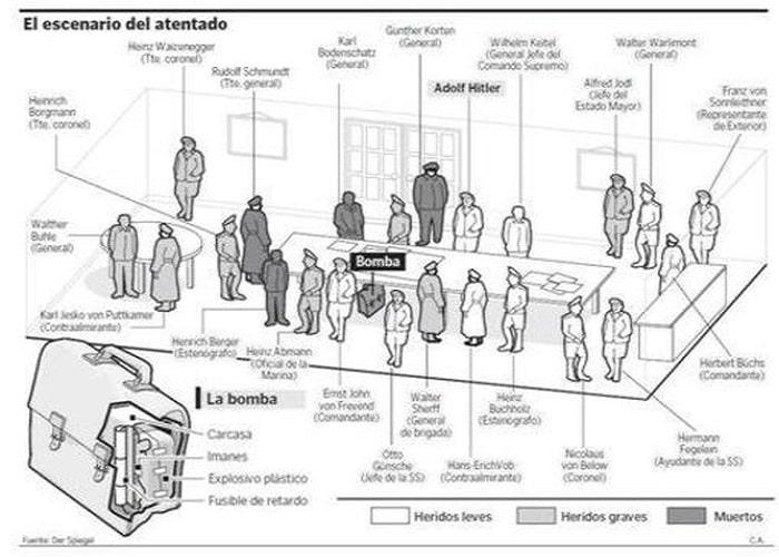 Reconstrucción del escenario del atentado de la Operación Valkiria